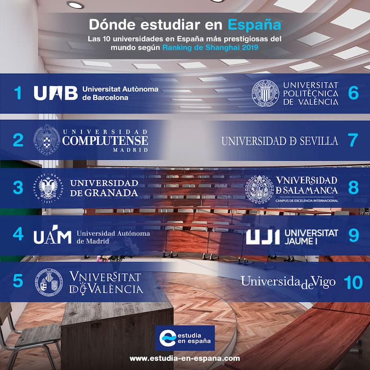 universidades-de-españa